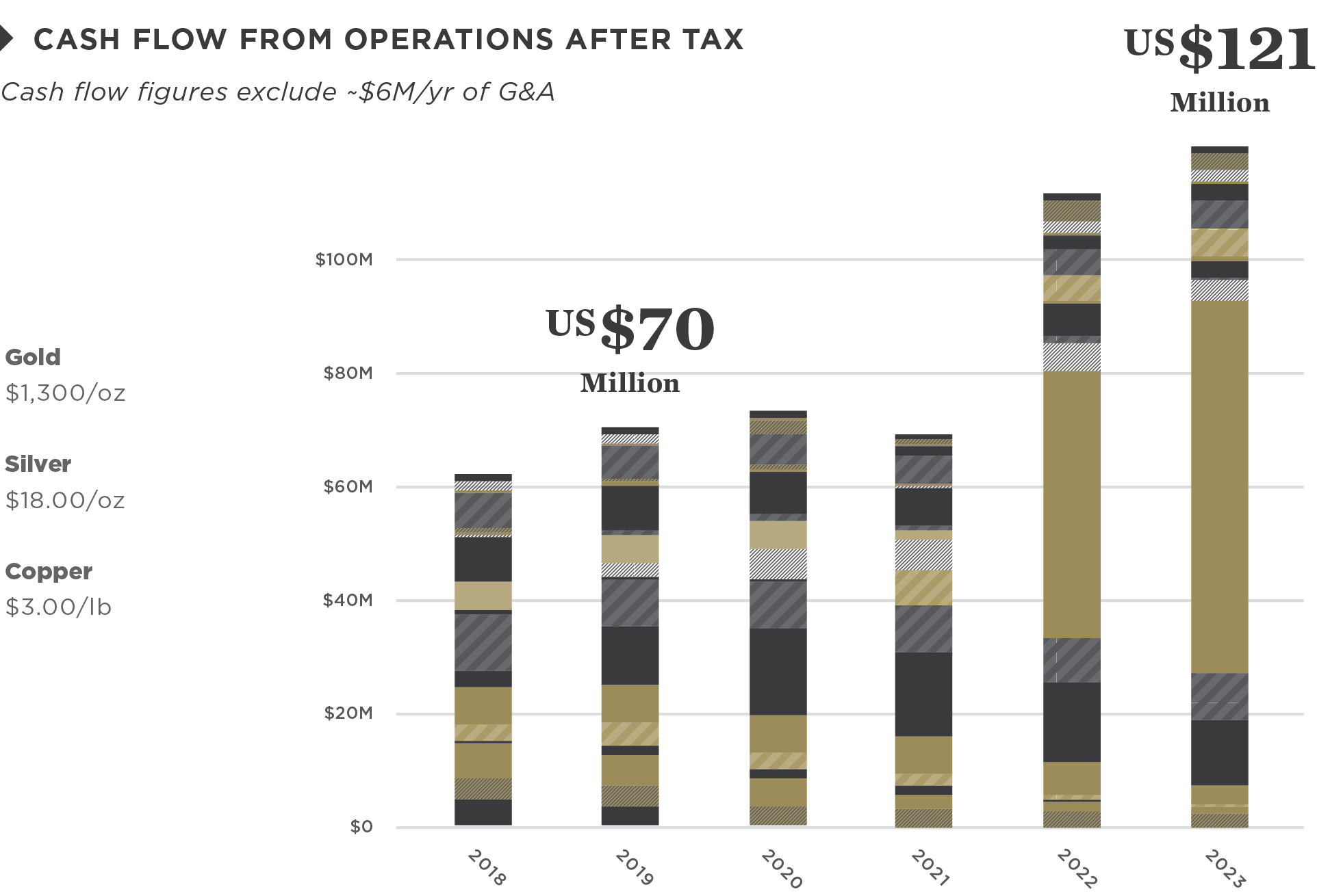 Operating Cash Flow After Tax